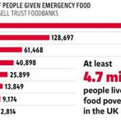 AMC Food poverty